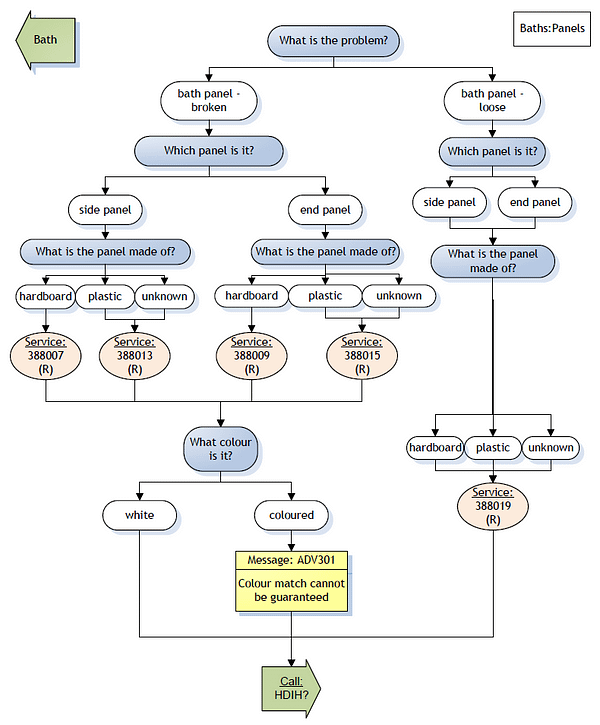Diagnostics Script Development - Bath Panel Script Visio diagram