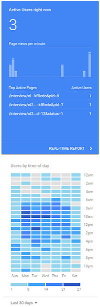 Screen shots of Google Analytics showing the number of users on your online customer portal using self-service diagnostics and the time that they connect
