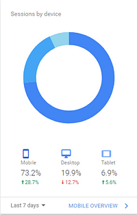 What percentage of your tenants are using mobiles, desktops and tablet devices