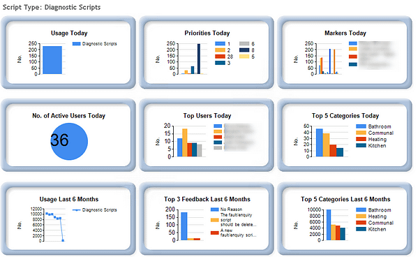 Keyfax standard reports showing the top five repairs categories, the top users, and the number of active users today